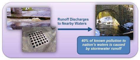 Runoff Graphic
